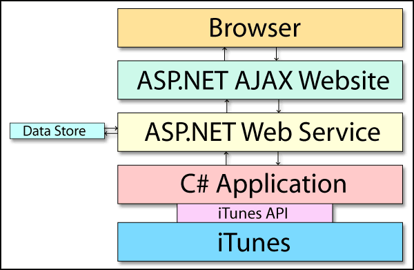 Diagram of communication between iTunes, a C# application, an ASP.NET web service, an ASP.NET AJAX web application, and your favorite AJAX enabled browser.