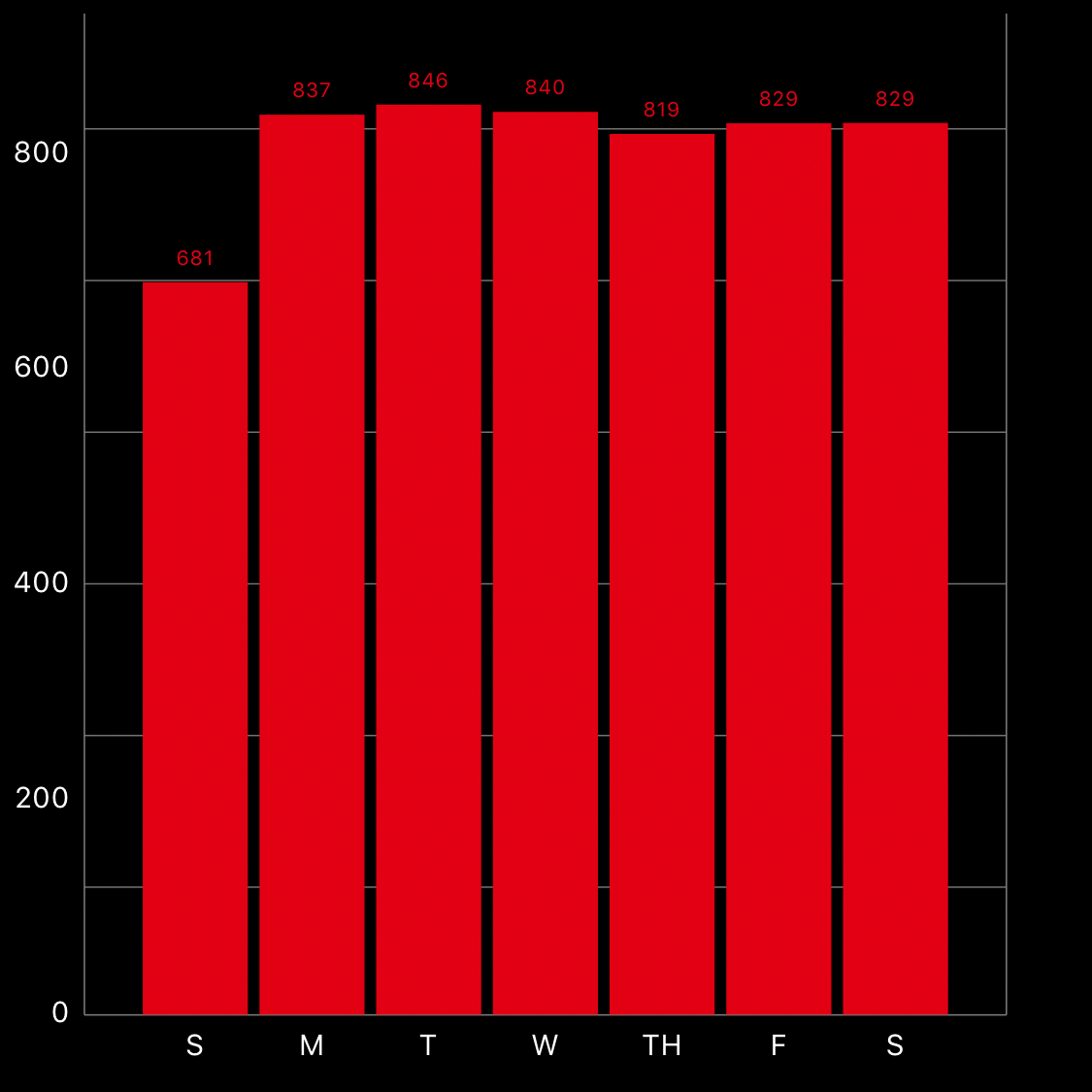 Activity chart data average throughout the week
