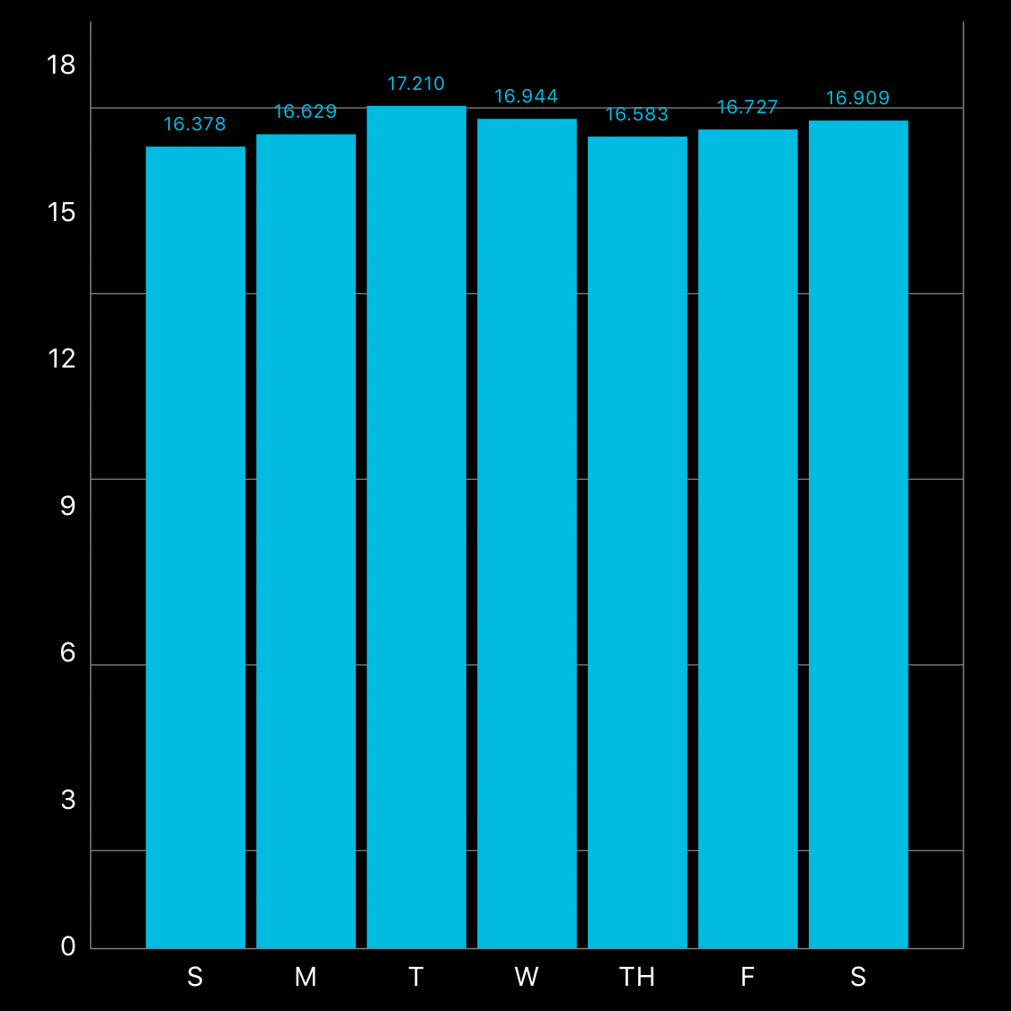 Stand hours chart data average throughout the week