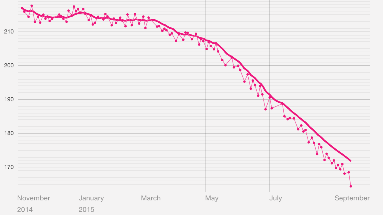Weight graph since 11/7/2014